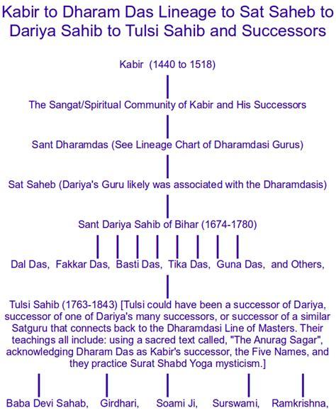Sant Mat Meditation Technique by Sant Mat Surat Shabd Radhasoami Guru Lineage