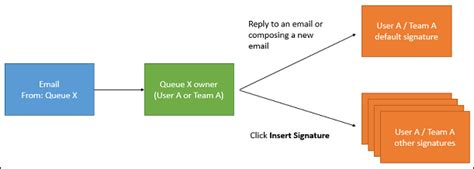 Office 365 View Email Queue Create A Signature For Your Dynamics 365 Email Or For A