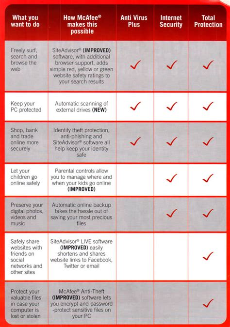 newstead mcafee comparison table antivirus plus