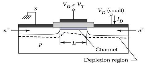 transistor lifier region explain the working principle of mos transistor electronics post