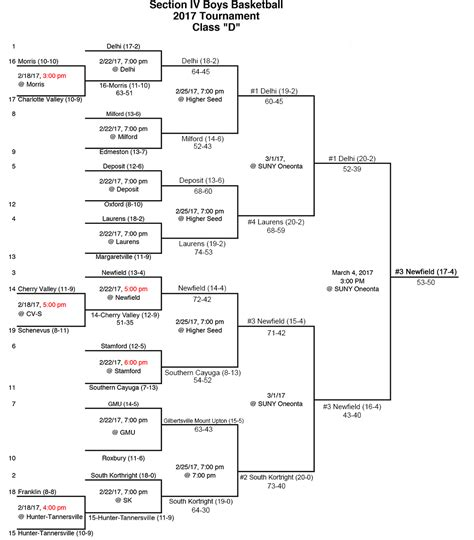 section 4 hoops new york state section iv boys basketball