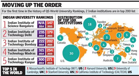Iit Madras Ranking For Mba by Iisc Iit D In Top 200 In Qs World Rankings 2015 16