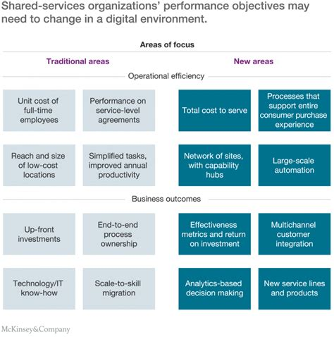 service organizations how shared services organizations can prepare for a digital future mckinsey company