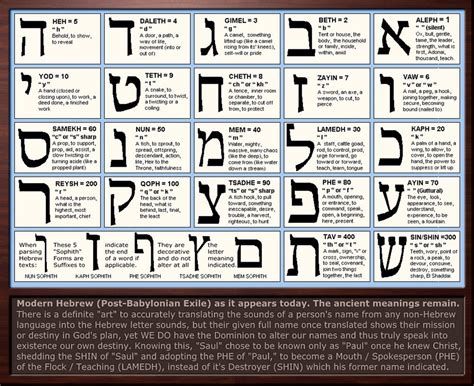 Gematria Letter Values hebrew letter meanings chart and gematria exles of