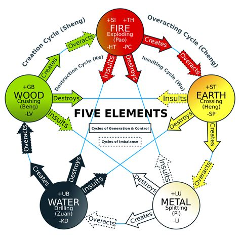 five elements in chinese medicine wu xing acupuncturewiki net wu xing wikipedia the free encyclopedia feng shui feng shui chinese medicine