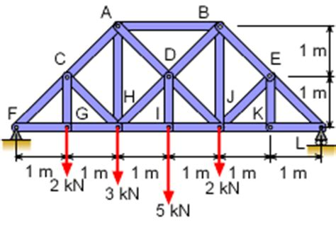 method of sections exle problems statics ebook 2 d trusses method of sections