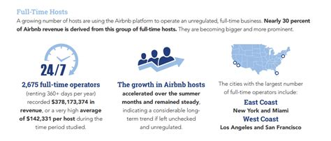 airbnb us airbnb us landlords raking in millions by turning