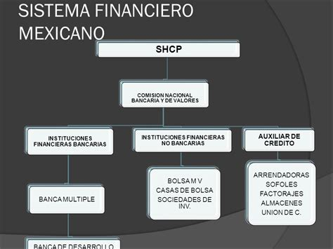 sistema financiero mexicano youtube comision nacional bancaria y de valores ppt descargar