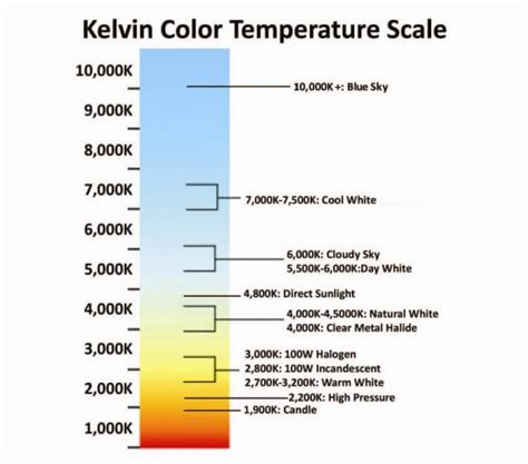 kelvin color chart kelvin lighting chart decoratingspecial