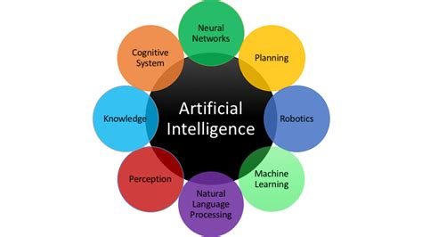 intelligence concept map what is intelligence artificial intelligence everything you want to know scoro