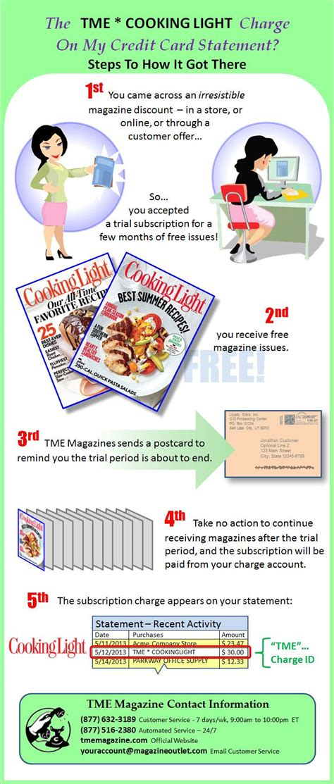 cooking light cancel subscription 22 best tme magazine infographics images on pinterest