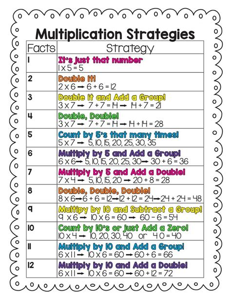 how to teach multiplication tables 25 best ideas about multiplication strategies on