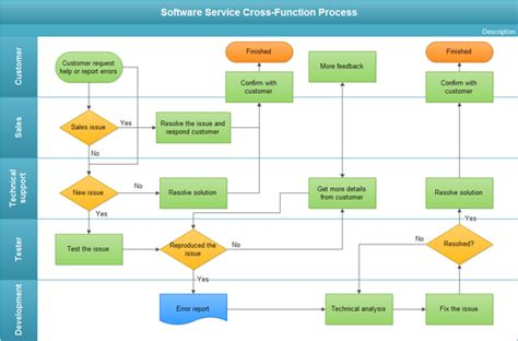 process chart software exles of flowcharts organizational charts network