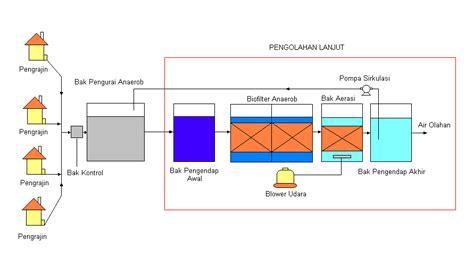 layout pabrik tempe teknologi pengolahan limbah tahu tempe dengan proses