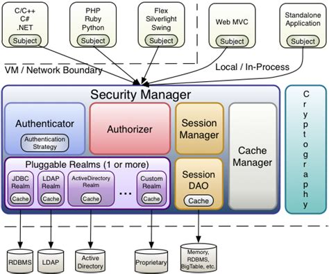 java project architecture diagram apache shiro java security framework app code