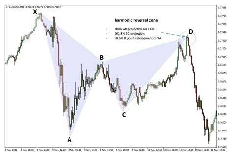gartley pattern exles the gartley and butterfly harmonic patterns fx trading