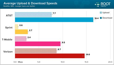 study at t verizon are seattle s best performing