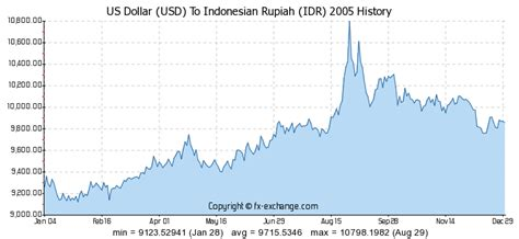 converter dollar to rupiah usd to idr chart magiamax ml