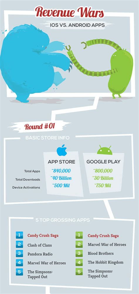 Android And Ios Development by 30 Cheatsheets And Infographics For Mobile App Developers