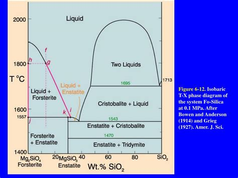 eutectic phase diagram ppt eutectic phase diagram ppt 28 images ppt eutectic and peritectic systems powerpoint lead