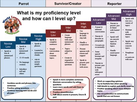 language proficiency levels and leveling up world