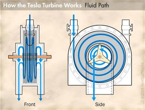 How Tesla Engine Works 17 Best Images About Waste Heat To Make Free Power Orc On