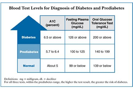 normal ac levels  diabetics