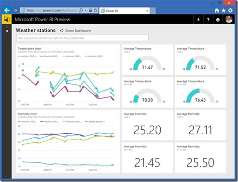 Monitor Your Iot Sensors Using Power Bi Microsoft Power Bi Blog Microsoft Power Bi Iot Dashboard Template