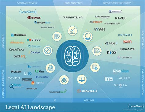 in house lawyer artificial intelligence law legal ai solutions topbots