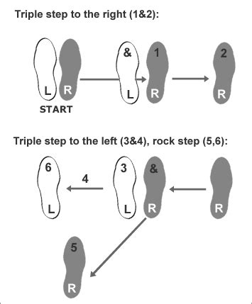Swing Steps by Learn Basic Swing Steps