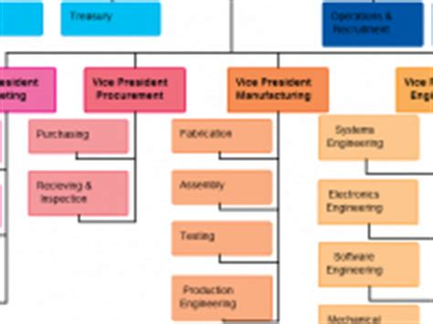 Org Chart Templates Organizational Chart Exles Functional Organizational Chart Template