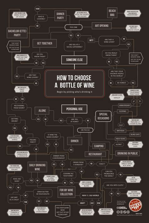 wine flowchart how to choose wine infographic wine folly