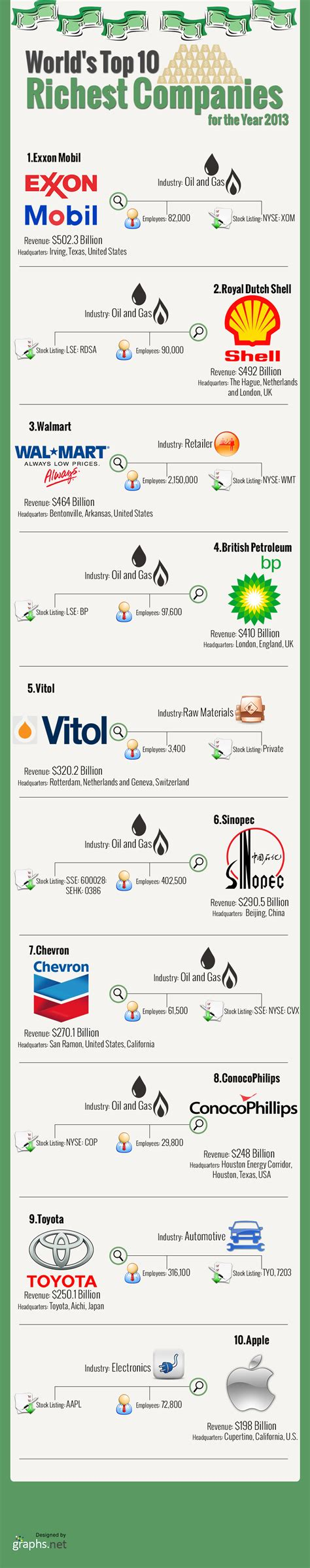 top 10 richest in the world 2013 dianneebue s world s top 10 richest companies for the year 2013 infographic infographics graphs net