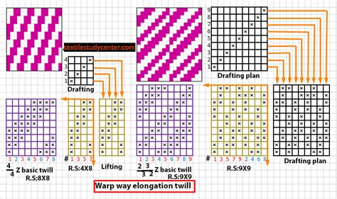 pattern after synonym list of synonyms and antonyms of the word twill weave