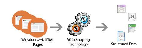web scraping con python underc0de web scraping underc0de hacking y seguridad inform 225 tica