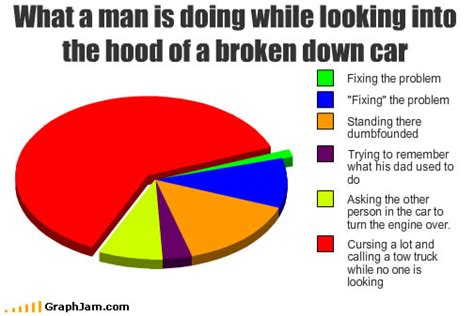 Broken Car Meme - what a man is doing while looking into the hood of a