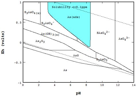 ph diagram metals free text the eh ph diagram and its advances