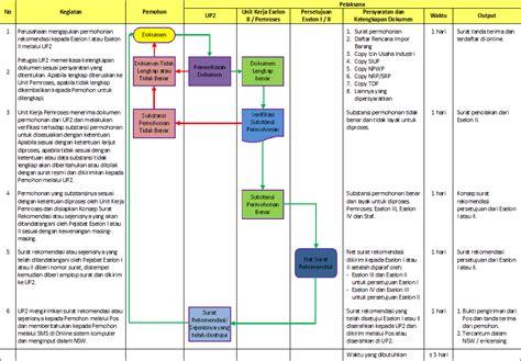 Kumpulan Contoh Surat Instruksi by 7 Contoh Sop Perusahaan Di Berbagai Bidang