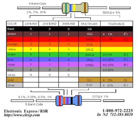 resistor color code calculator free free resistor color codes calculator free bittorrentsms