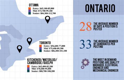 Design Engineer Ontario | mechanical engineering salary guide 2017 design engineering