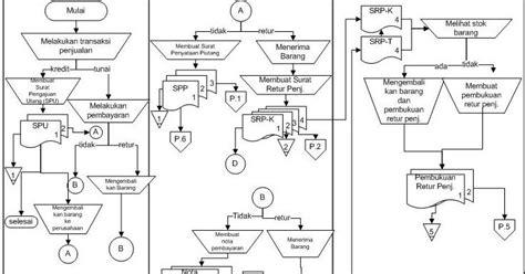 cara membuat flowchart sistem informasi akuntansi my inspiration siklus penghasilan sistem informasi akuntansi