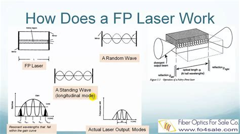 laser diode resonator what is fabry perot fp laser