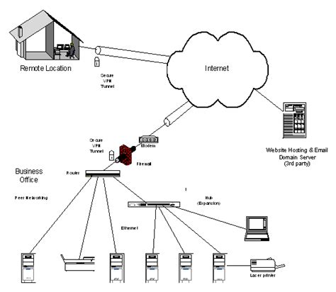 Small Home Office Network Setup Siteinstallation Planning