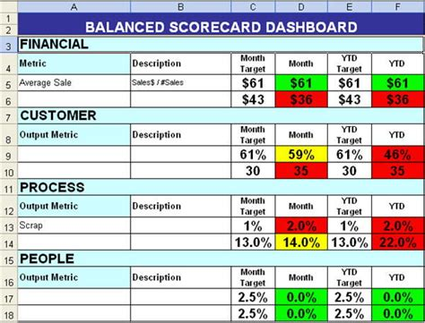 scorecard template free best photos of balanced scorecard exles excel