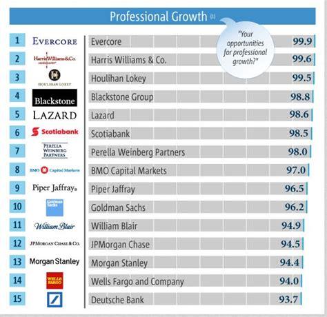 top investment banks blackstone evercore quot top quot investment bank rankings