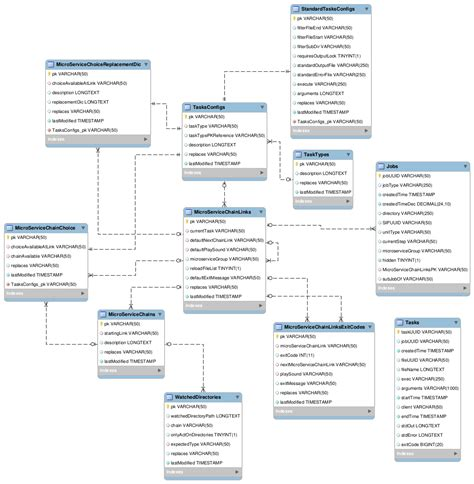 workflow database design exle database workflow 28 images designing a workflow