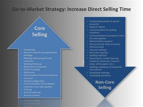 To Market by Go To Market Strategy The Cost Of B2b Direct Selling