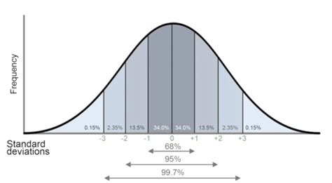 What Is A Long Tail Keyword Printable Bell Curve