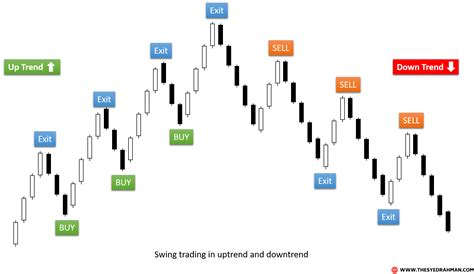 swing trading stocks what is swing trading learn how to swing trade the forex