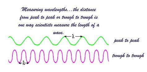 what is light measured in universe of light how do you measure a light wavelength